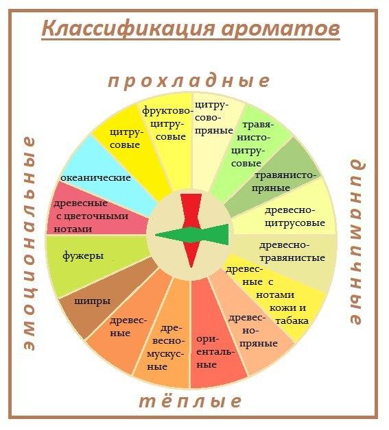 Картинки по запросу Классификация парфюмерии